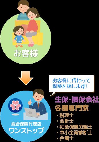 ワンストップの保険の選び方イメージ図